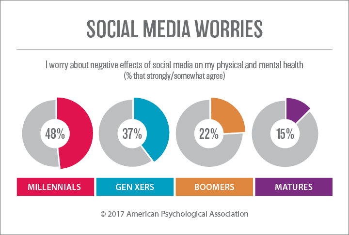 an analysis of stress americas number 1 problem 2015 stress in america a substantial number of individuals report physical and mental health-related symptoms and health problems affecting their family.