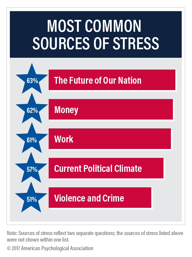 You tried? Sources of teen stress are