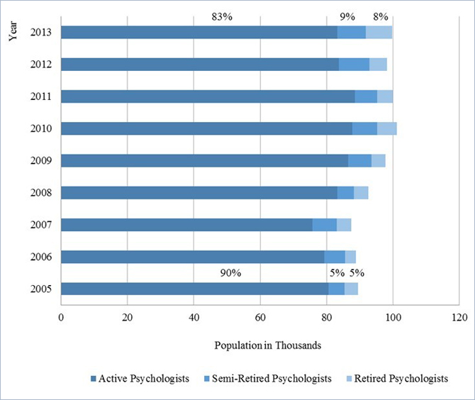 2005-13: demographics of the u.s. psychology workforce, Human Body