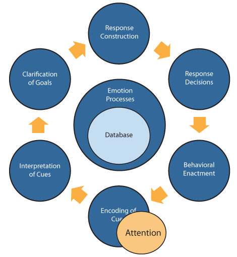 Modified representation of Crick and Dodge's (1994) social information processing model depicts the steps by which individuals encode, process, and act on information from the environment