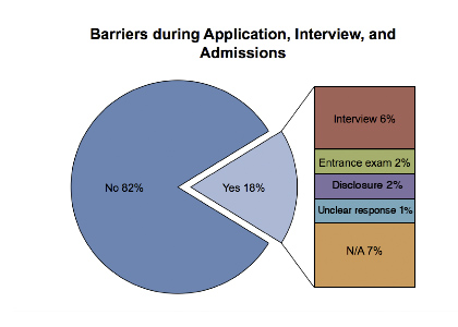 Barriers during Application, Interview, and Admissions