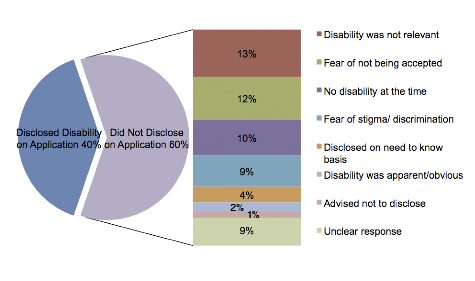 Disclosure of Disability on Application