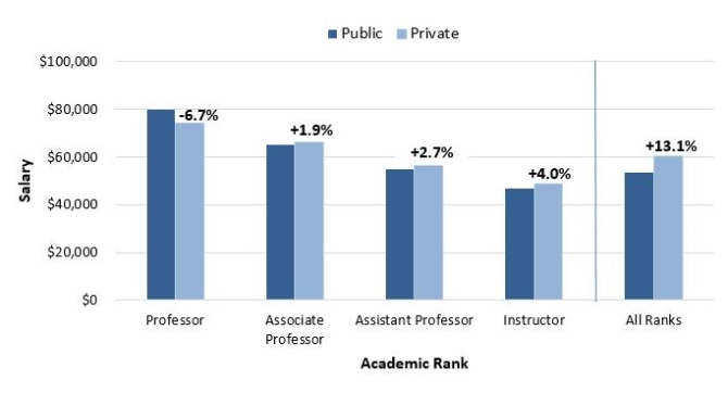2014-15: psychology faculty salaries, Human Body