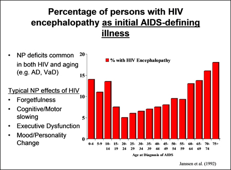 Percentage of persons with HIV encephalopathy as initial AIDS-defining illness