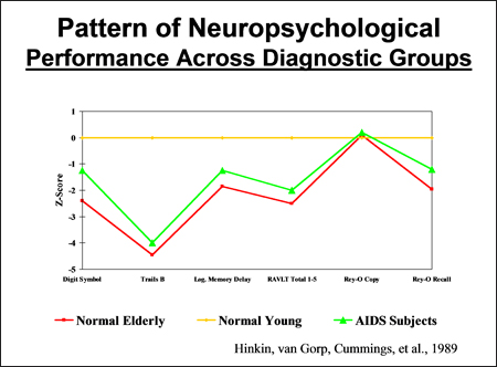 Pattern of neuropsychological perfomance across diagnostic groups