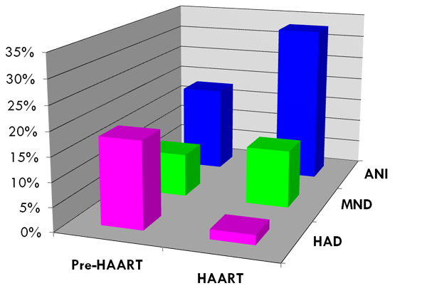 Figure 1. Prevalence of HAND subtypes by HIV treatment era. Pre-HAART (before 1996) and HAART (after 1996). Adapted from McArthur et al., Ann Neurol 67: 699-714, 2010