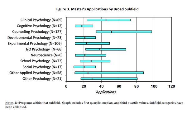 application of statistics in psychology pdf