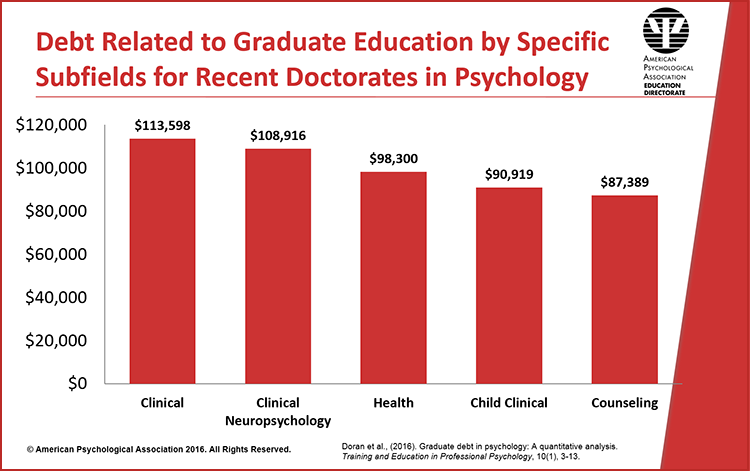 Clinical psychologists salary