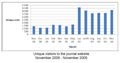 Unique visitors to the journal website
